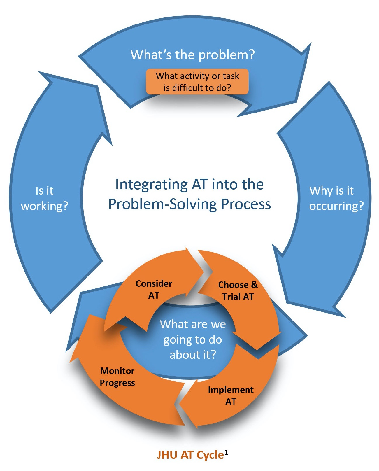 Integrating AT into the Problem-Solving Process: An AT Process Framework for Schools. January 2020, Copyright Daniel Cochrane, MA, MS, ATP.